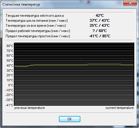 WD Gold 2 TB (WD2005FBYZ) рабочая температура