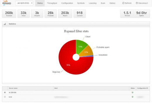 Статистика спам-фильтра rspamd на сервере.
